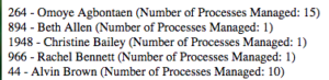 Process Managers List and Total Number of Processes Managed